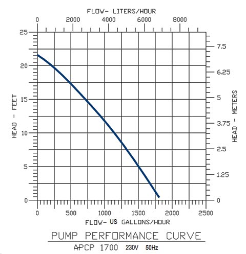 APCP-1700 Pool Cover Pump flow graph